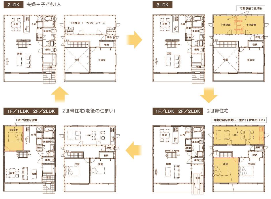 持続する住宅